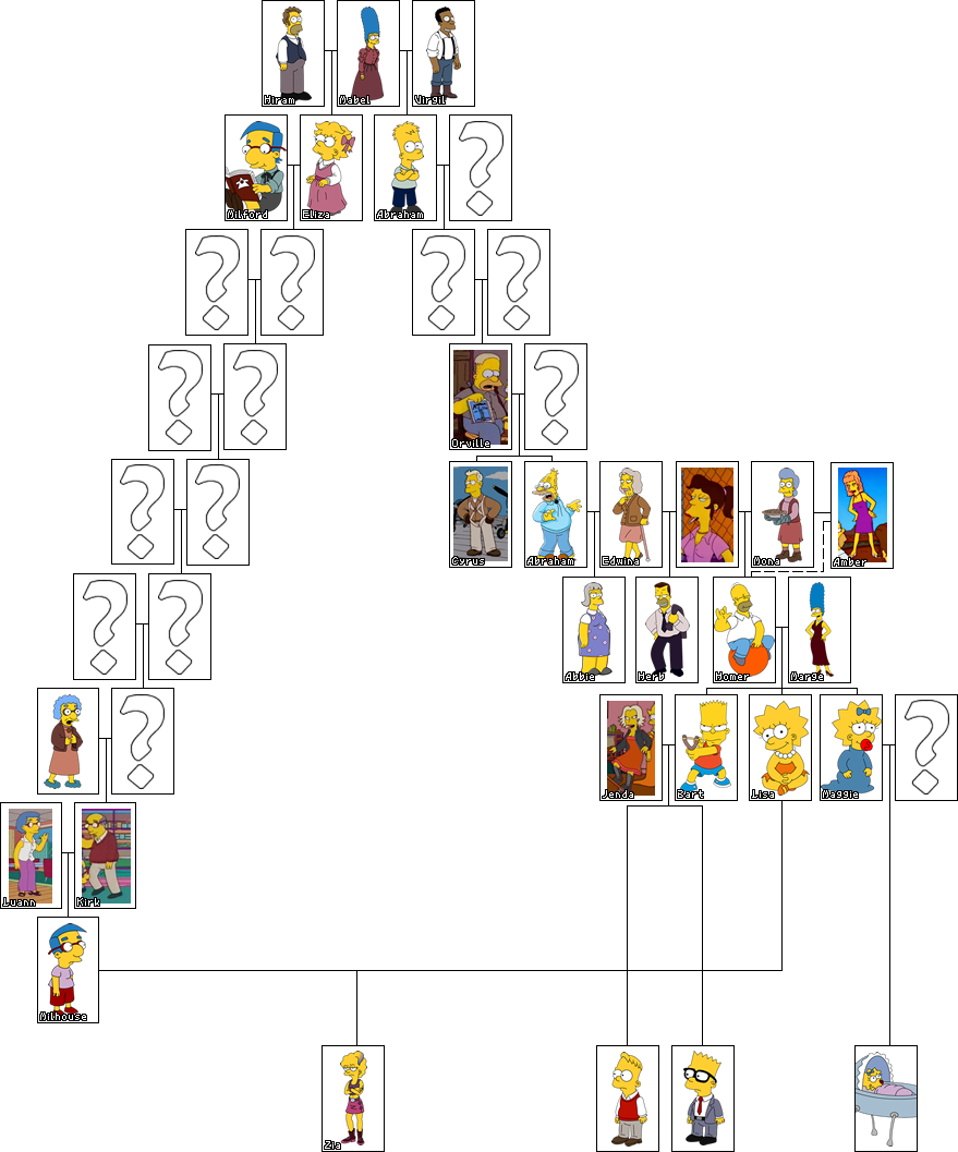 tree Simpsons family